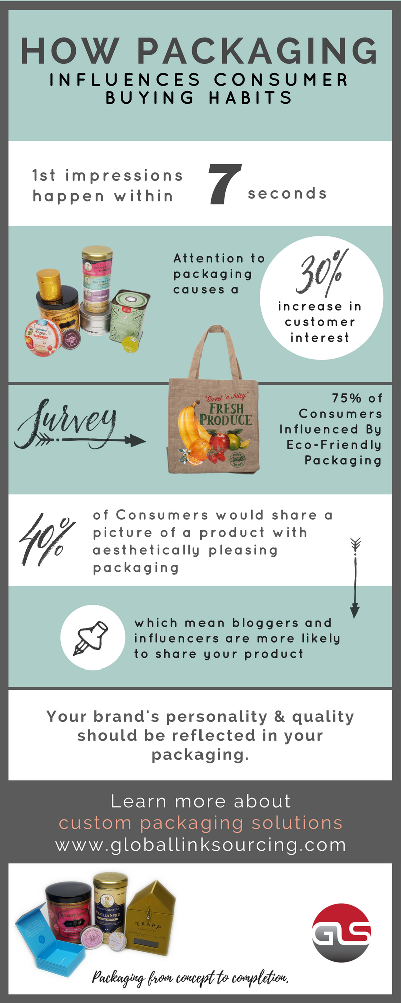 packaging and consumer buying habits